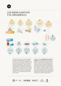 Los medicamentos y su desarrollo