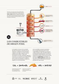 Los combustibles de origen fósil